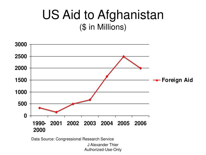 US Aid to Afghanistan