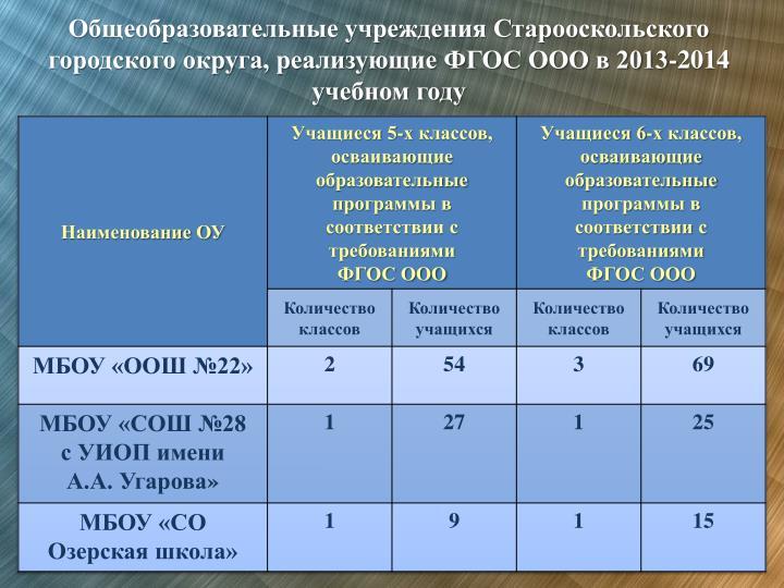 Общеобразовательные учреждения Старооскольского городского округа, реализующие ФГОС ООО в 2013-2014 учебном году