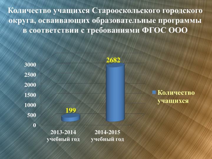 Количество учащихся Старооскольского городского округа, осваивающих образовательные программы в соответствии с требованиями ФГОС ООО