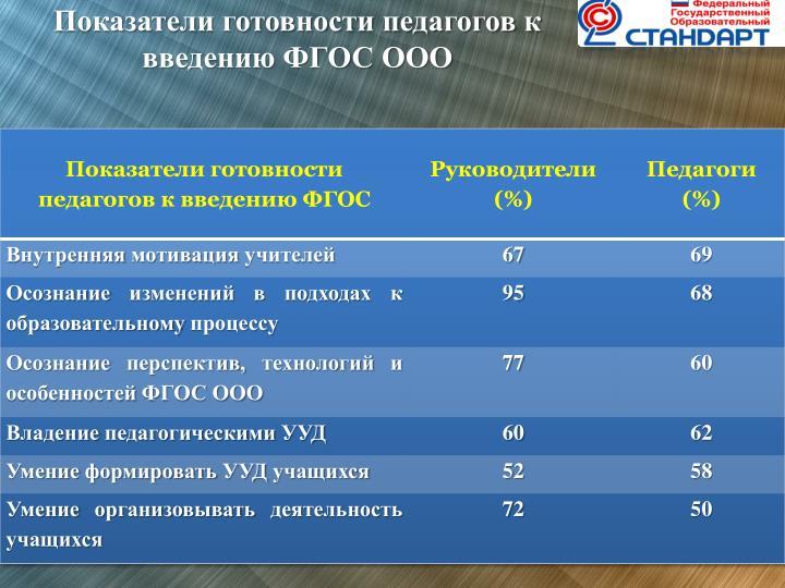 Показатели готовности педагогов к введению ФГОС ООО