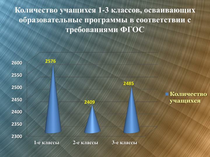 Количество учащихся 1-3 классов, осваивающих образовательные программы в соответствии с требованиями ФГОС