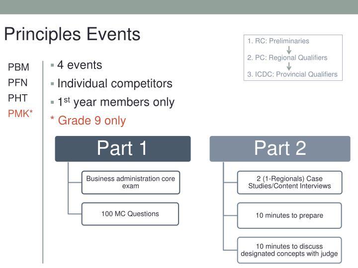 Principles Events