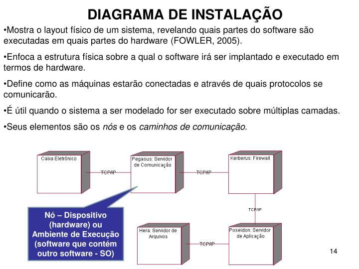 Mostra o layout físico de um sistema, revelando quais partes do software são executadas em quais partes do hardware (FOWLER, 2005).