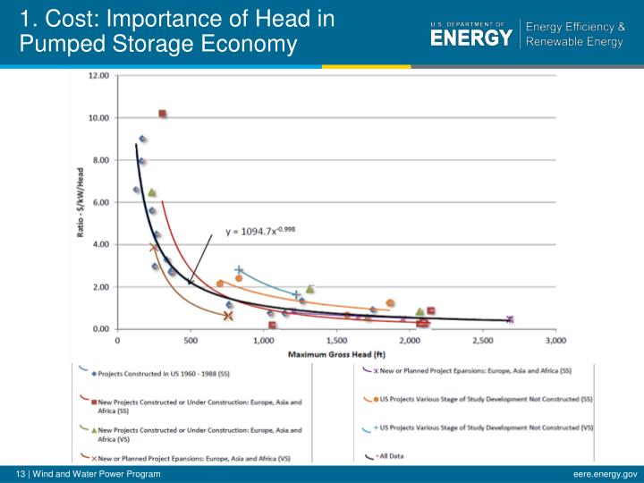 1. Cost: Importance of Head in Pumped Storage Economy