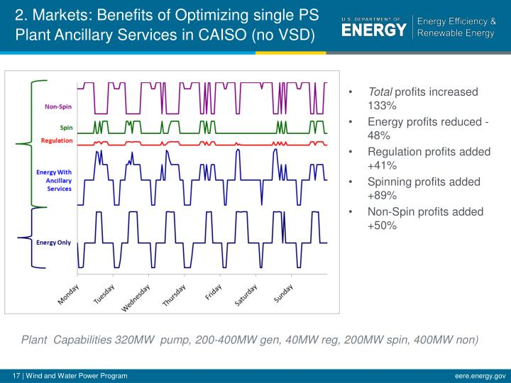 2. Markets: Benefits of Optimizing single PS Plant Ancillary Services in CAISO (no VSD)
