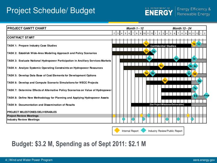 Project Schedule/ Budget