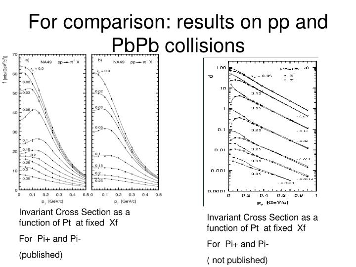 For comparison: results on pp and PbPb collisions