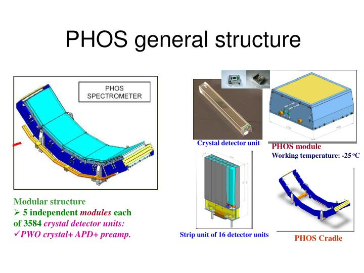 PHOS general structure