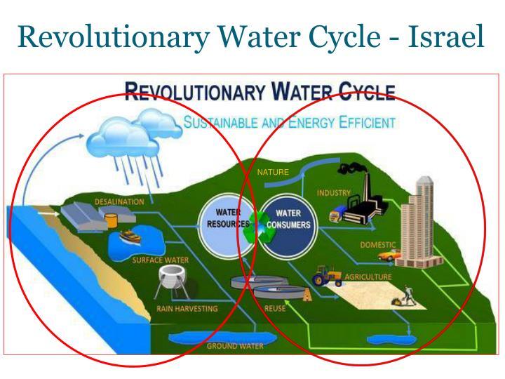 Revolutionary Water Cycle - Israel