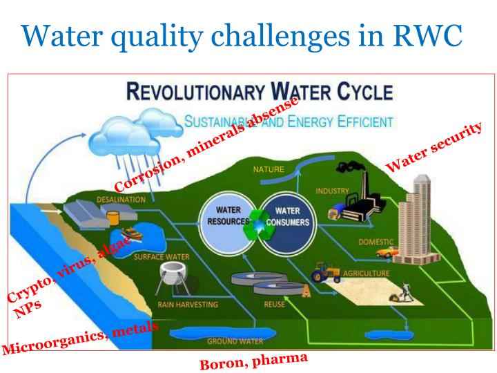 Water quality challenges in RWC