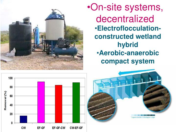 On-site systems,
