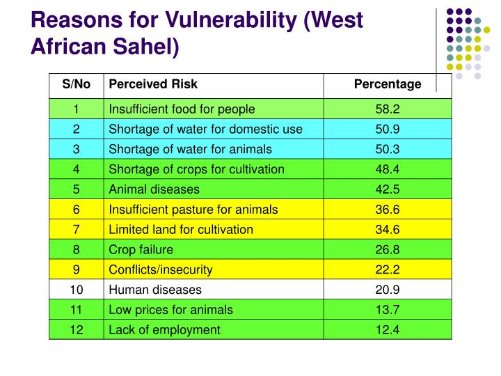 Reasons for Vulnerability (West African Sahel)