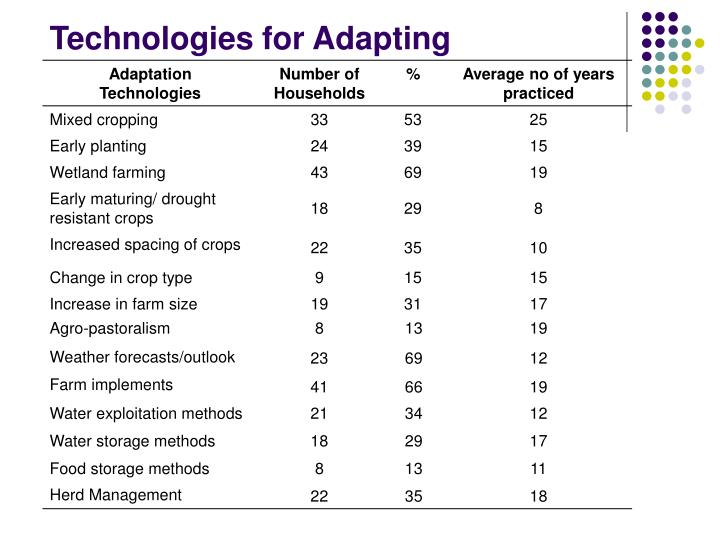 Technologies for Adapting