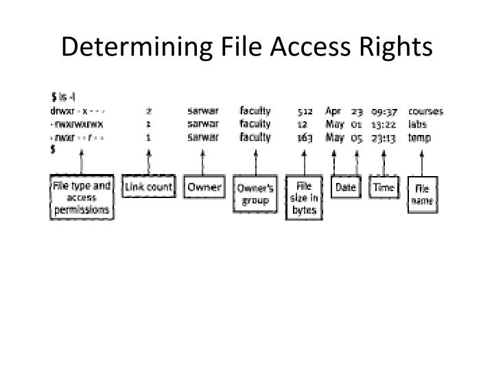 Determining File Access Rights