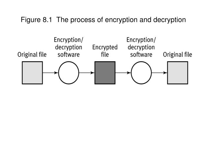 Figure 8 1 the process of encryption and decryption
