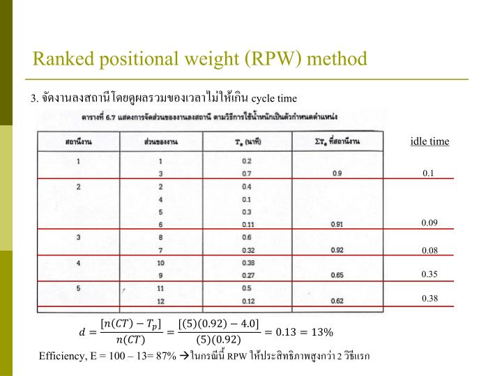 Ranked positional weight (RPW) method