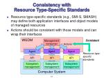 consistency with resource type specific standards