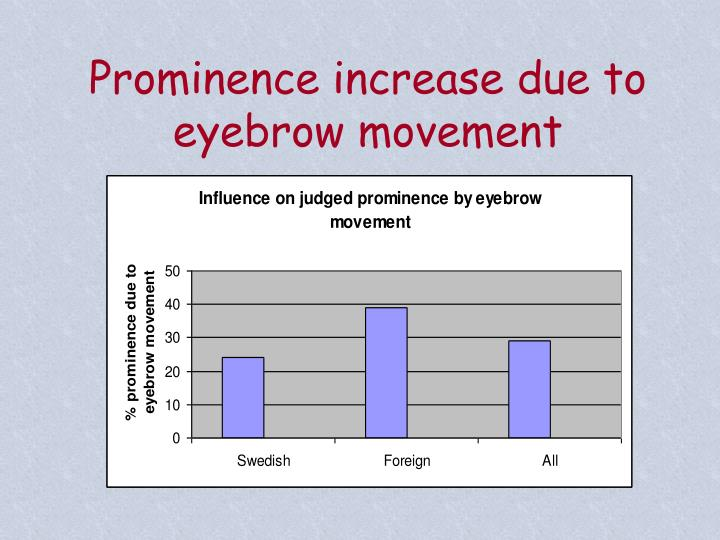 Prominence increase due to eyebrow movement