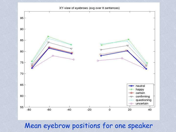 Mean eyebrow positions for one speaker