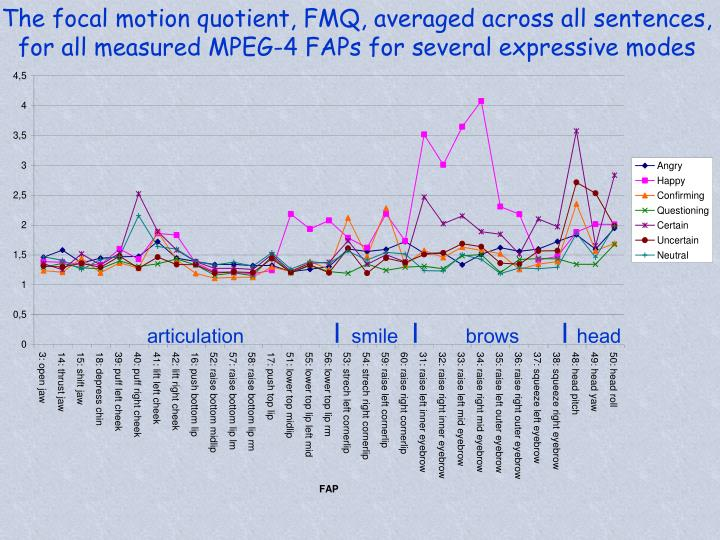 The focal motion quotient, FMQ, averaged across all sentences, for all measured MPEG-4 FAPs for several expressive modes