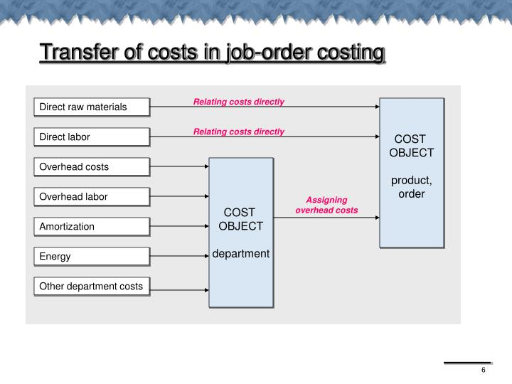 Relating costs directly