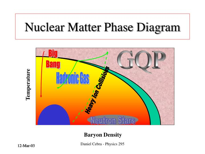 Nuclear Matter Phase Diagram