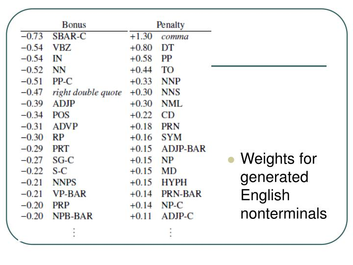 Weights for generated English nonterminals
