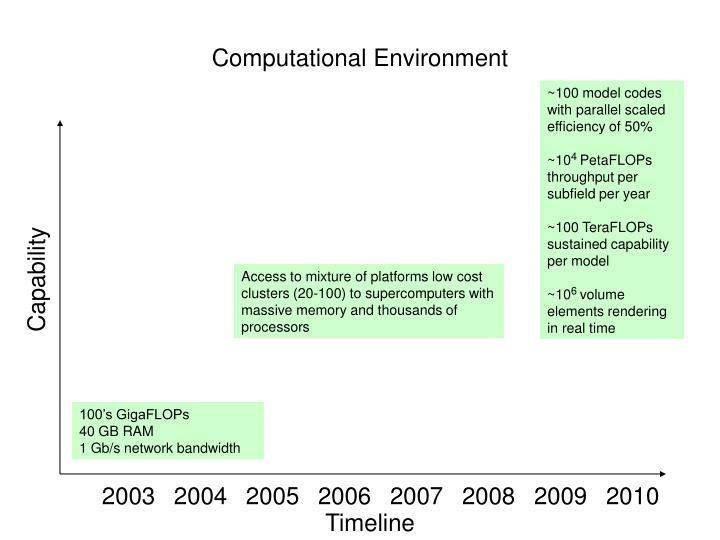 Computational Environment