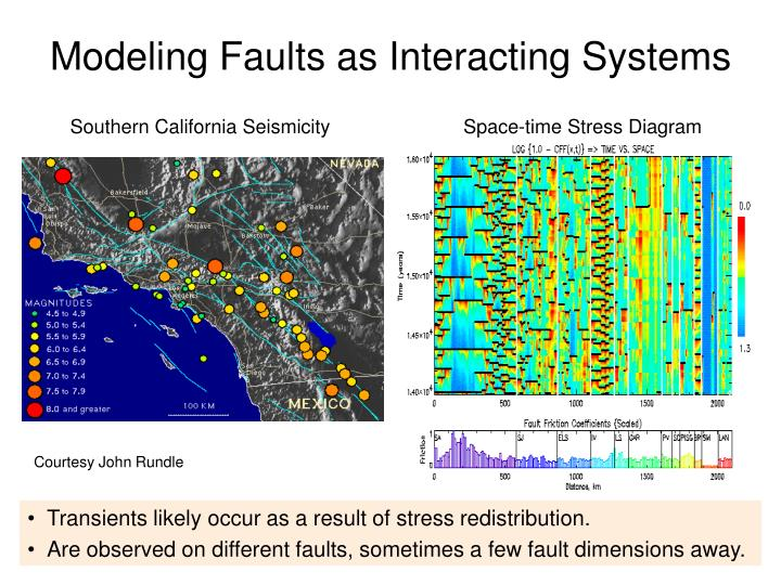 Modeling Faults as Interacting Systems