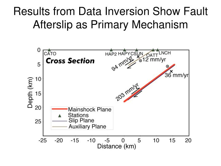Results from Data Inversion Show Fault Afterslip as Primary Mechanism