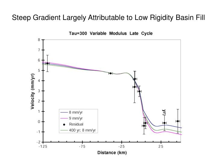 Steep Gradient Largely Attributable to Low Rigidity Basin Fill