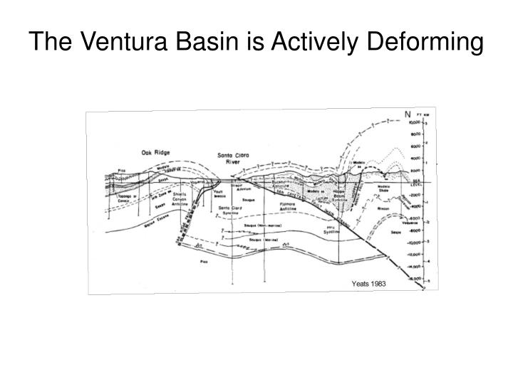 The Ventura Basin is Actively Deforming