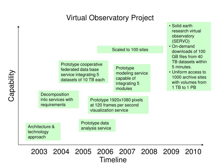 Virtual Observatory Project