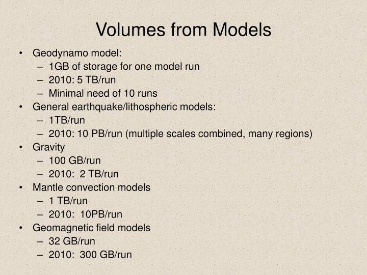 Volumes from models