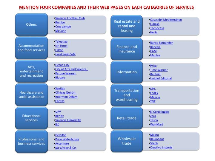 mention four companies and their web pages on each categories of services n.