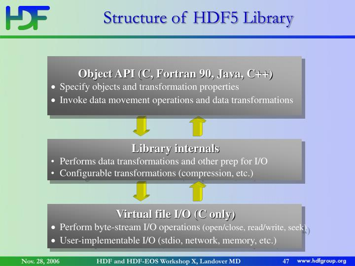 Structure of HDF5 Library