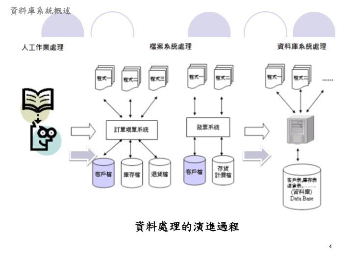 資料庫系統概述