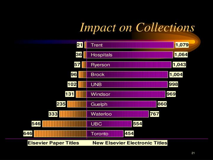 Impact on Collections