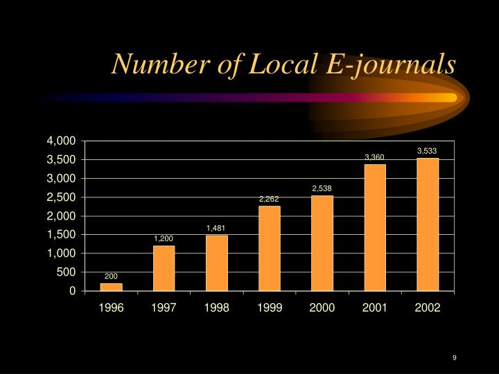 Number of Local E-journals