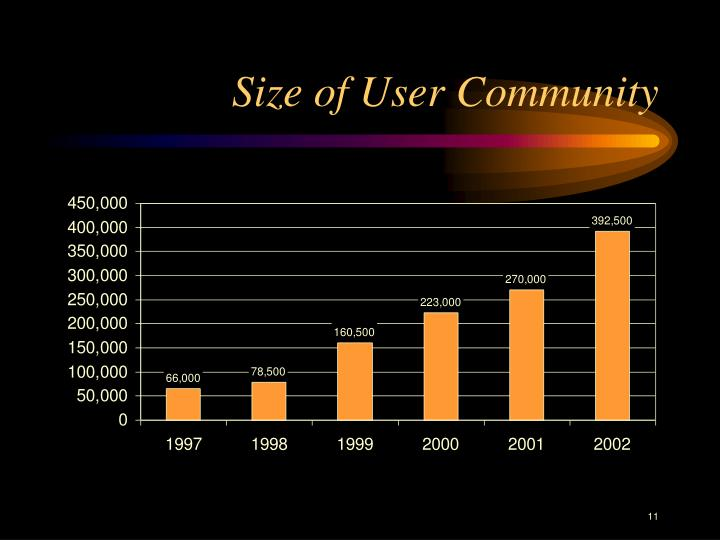 Size of User Community