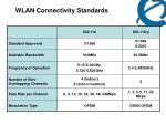 wlan connectivity standards