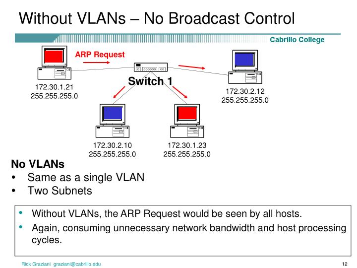 Without VLANs – No Broadcast Control