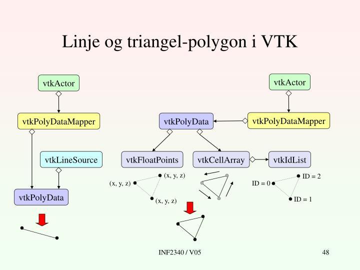 Linje og triangel-polygon i VTK