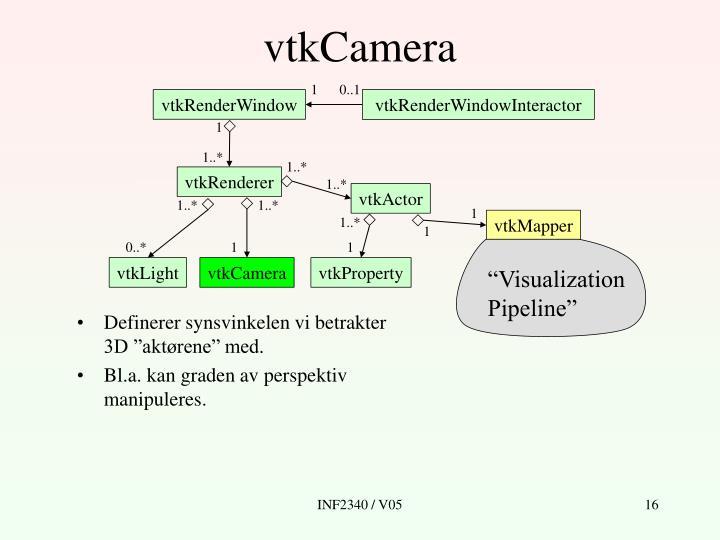 """""""Visualization"""