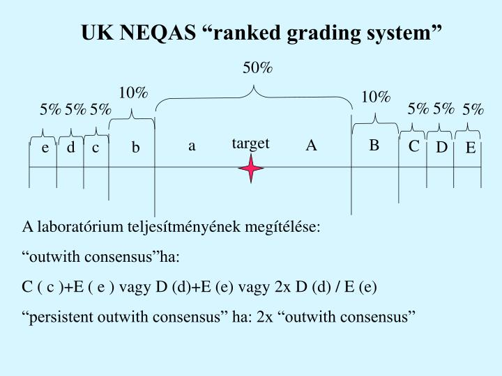 "UK NEQAS ""ranked grading system"""
