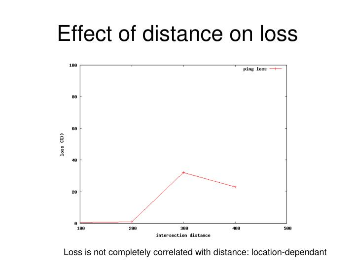 Effect of distance on loss