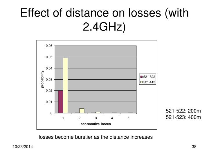Effect of distance on losses (with 2.4GHz)
