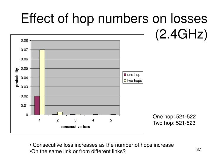 Effect of hop numbers on losses