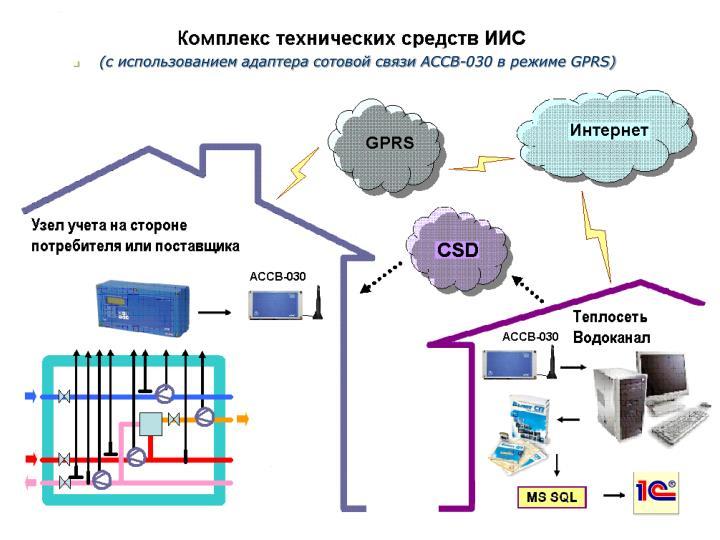 (с использованием адаптера сотовой связи АССВ-030 в режиме