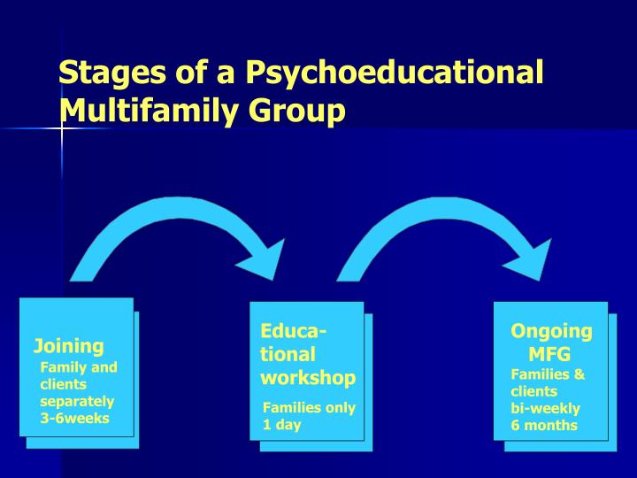 Stages of a Psychoeducational Multifamily Group